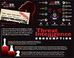 Cyber Threat Intelligence Consumption